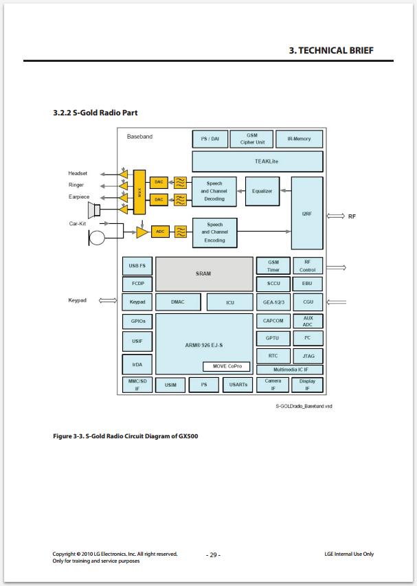 Сервисное Руководство LG GX500