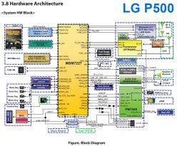 Сервисное Руководство LG P500 Optimus One
